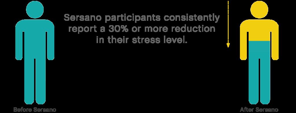Reduce stress 30%
